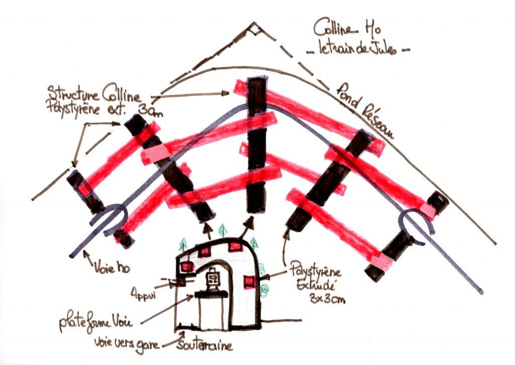 Shéma structure de la colline